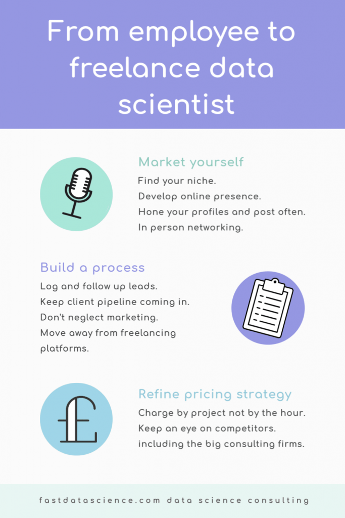 How to go from employee to freelance data scientist. Three stages: market yourself, build a process, and refine your pricing strategy