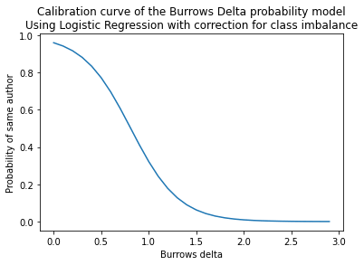 forensic stylometry burrows delta probability calibration curve min