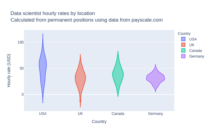 Estimated data scientist hourly rates in four countries.
