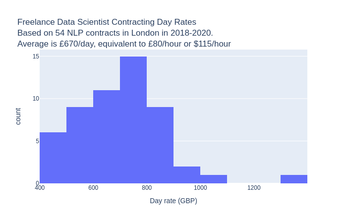 Freelance data scientist hourly rates averaged around $115/hour for contracts in Natural Language Processing in London in 2018-2020, however there was a lot of variation.
